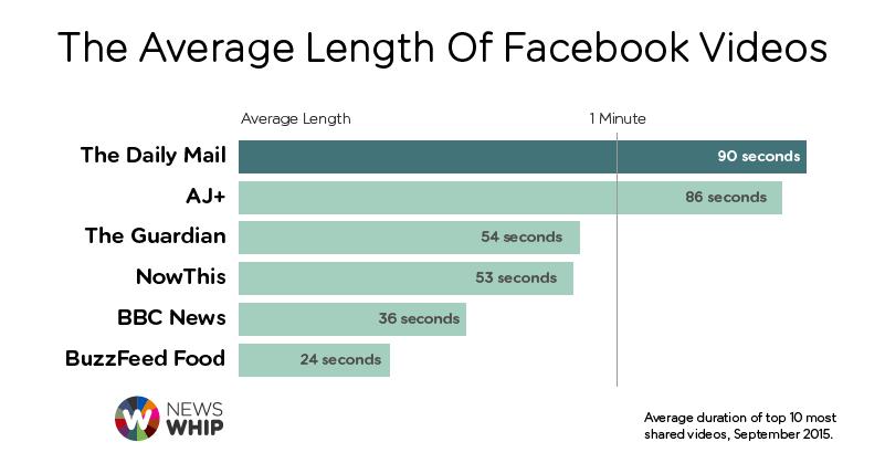 news whip facebook video graph