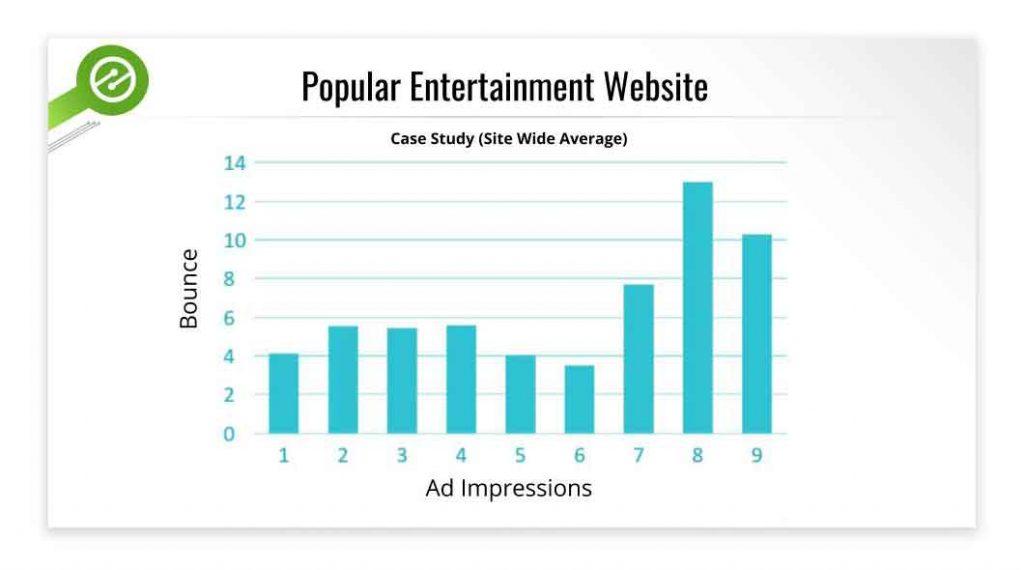 website ads study