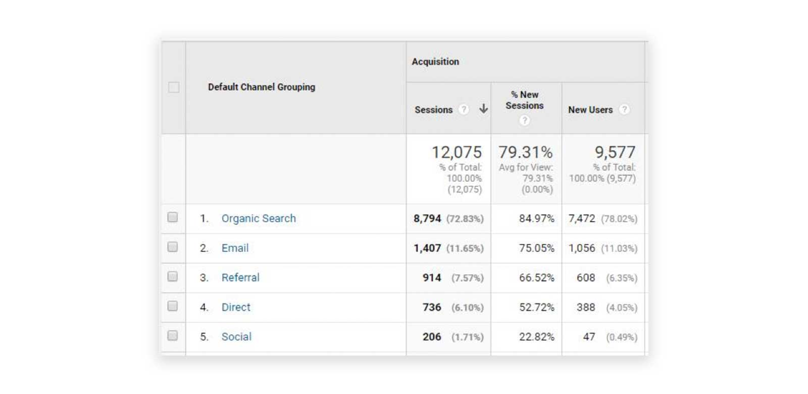 Google-Analytics-User-Acquistion