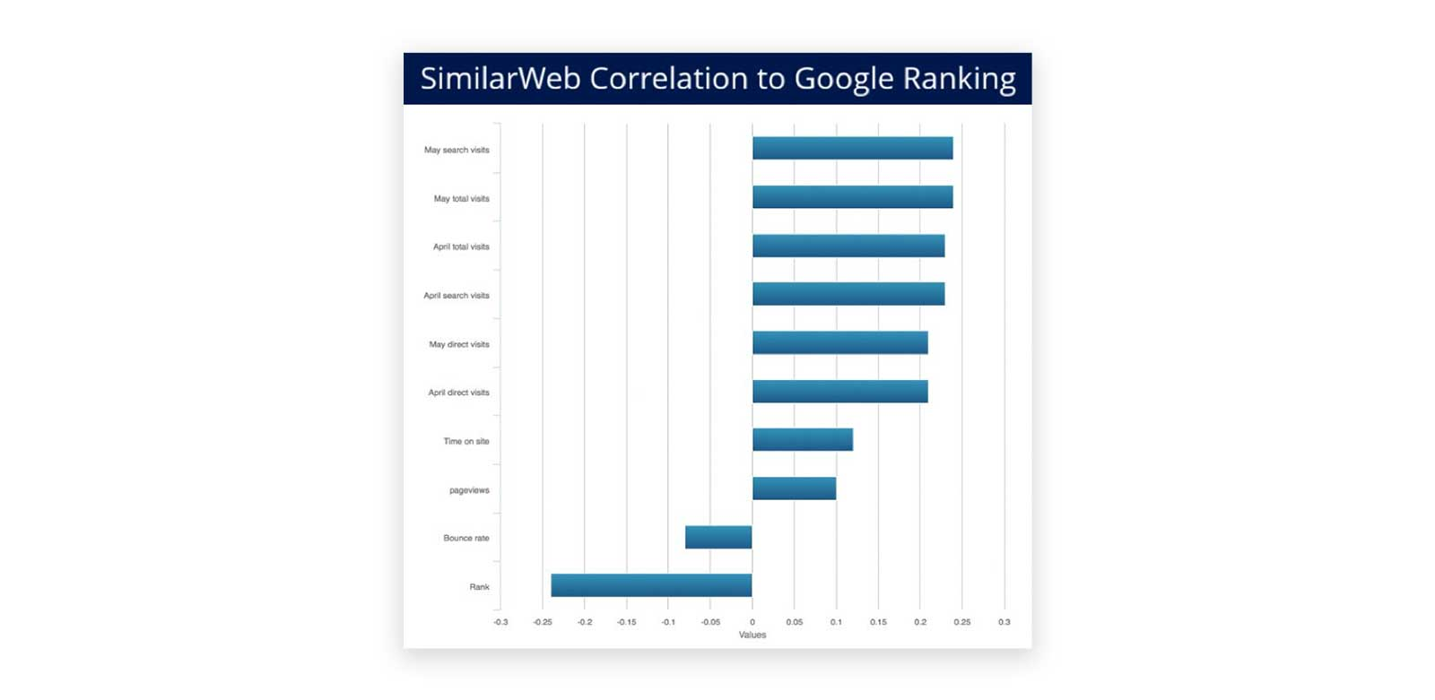 Google-Ranking-Bounce-Rates