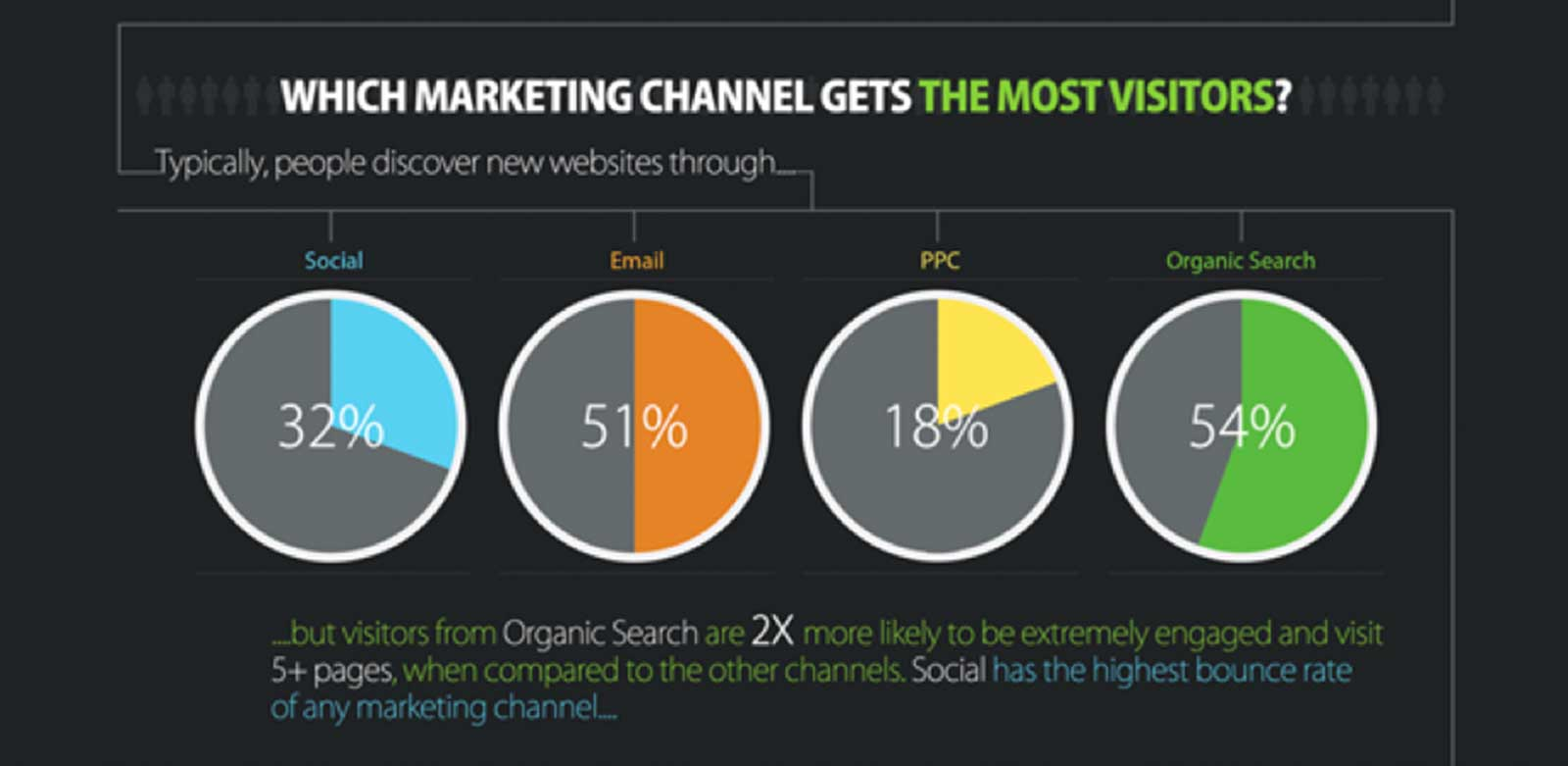 Marketing-Channels-with-Visitors